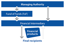European Structural and Investment Funds (ESIF)